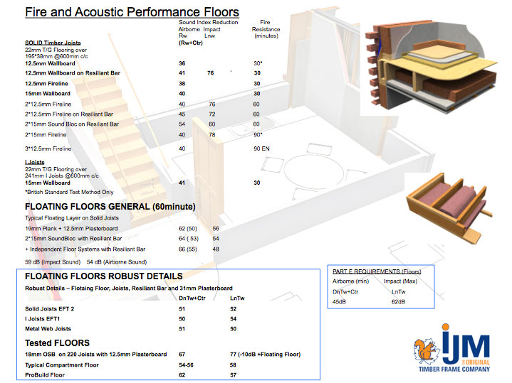 IJM Timber Frame - Technical Details - Fire and Acoustics